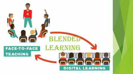 Blended learning. Aims:  Define blended learning.  To differentiate the four models of blended learning.