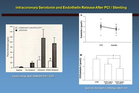 Intracoronary Serotonin and Endothelin Release After PCI / Stenting Taylor AJ. Am Heart J. 2004 Aug;148(2): e10 Leosco et al, AJC 1999;84:1317-1322.