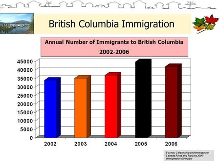 British Columbia Immigration Source: Citizenship and Immigration Canada Facts and Figures 2006- Immigration Overview Annual Number of Immigrants to British.