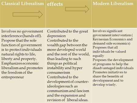 essays on classical liberalism Similarities between classical and modern liberalism are greater than the differences discuss (45 marks) typically, liberalism is categorised into two separate.