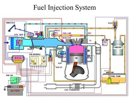 Fuel Injection System.