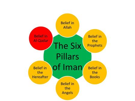 The Six Pillars of Iman Belief in Allah Belief in the Prophets Belief in the Books Belief in the Angels Belief in the Hereafter Belief in Al-Qadar.