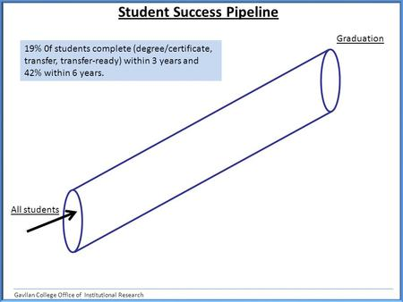 Graduation Student Success Pipeline All students 19% 0f students complete (degree/certificate, transfer, transfer-ready) within 3 years and 42% within.