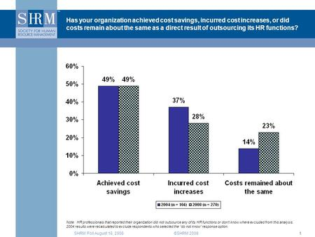 SHRM Poll August 18, 2008©SHRM 20081 Has your organization achieved cost savings, incurred cost increases, or did costs remain about the same as a direct.