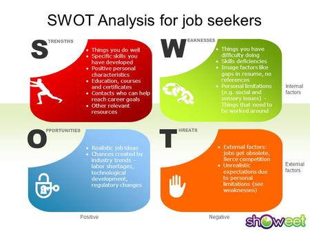 SWOT Analysis for job seekers