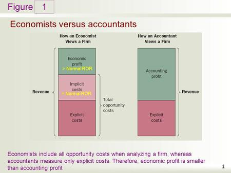Figure Economists versus accountants 1 1 Economists include all opportunity costs when analyzing a firm, whereas accountants measure only explicit costs.