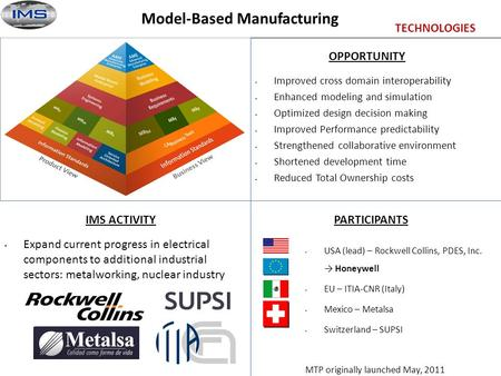 Model-Based Manufacturing PARTICIPANTSIMS ACTIVITY OPPORTUNITY Improved cross domain interoperability Enhanced modeling and simulation Optimized design.
