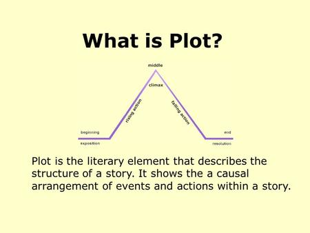Plot is the literary element that describes the structure of a story. It shows the a causal arrangement of events and actions within a story. What is Plot?