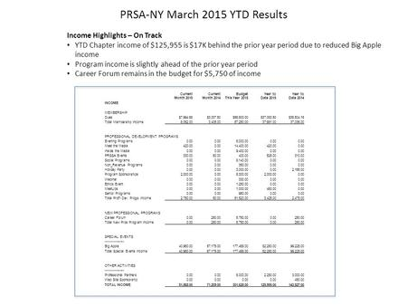 PRSA-NY March 2015 YTD Results Income Highlights – On Track YTD Chapter income of $125,955 is $17K behind the prior year period due to reduced Big Apple.