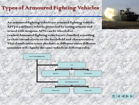 Types of Armoured Fighting Vehicles Types of Armoured Fighting Vehicle Tank Light Tank Main Battle Tank Infantry Fighting Vehicle (IFV) Wheeled VehicleTracked.