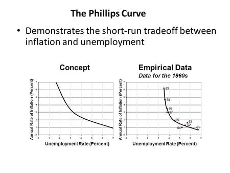 The Phillips Curve The Phillips Curve