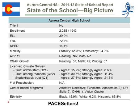 PACESetters! Aurora Central HS – 2011-12 State of School Report State of the School—Big Picture Aurora Central High School Title 1No Enrollment2,235 /
