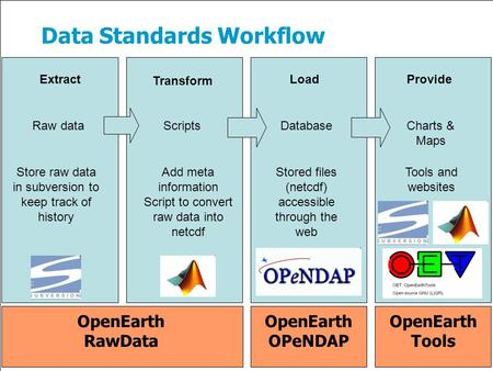 Data Standards Workflow Raw dataScriptsDatabase Store raw data in subversion to keep track of history Stored files (netcdf) accessible through the web.