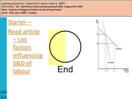 Learning objective: Demand for labour what is MRP? Outcomes – All – Definition of derived demand and MRP, Diagram for MRP Most - analysis of diagram-Explain.