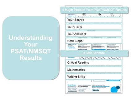 4 Major Parts of Your PSAT/NMSQT Results Your Scores Your Skills Your Answers Critical Reading Mathematics Writing Skills Understanding Your PSAT/NMSQT.