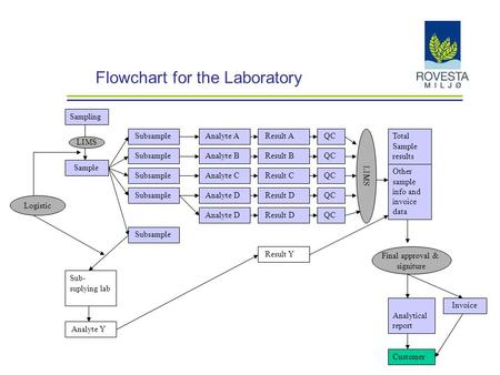 Flowchart for the Laboratory Sampling Sample Subsample Sub- suplying lab LIMS Analyte A Analyte B Analyte C Analyte D Analyte Y Result A Result B Result.