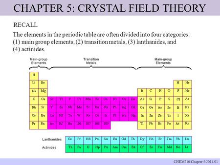 CHAPTER 5: CRYSTAL FIELD THEORY
