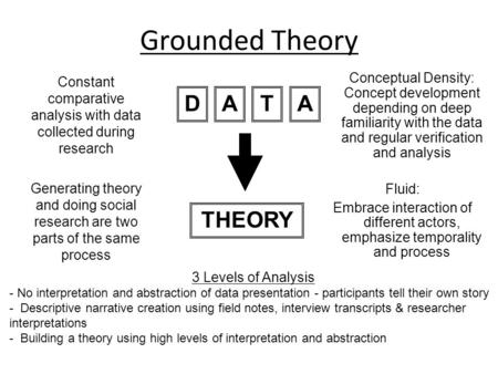 CHAPTER 18 Grounded Theory. Grounded Theory is an approach to research which is based in the ...