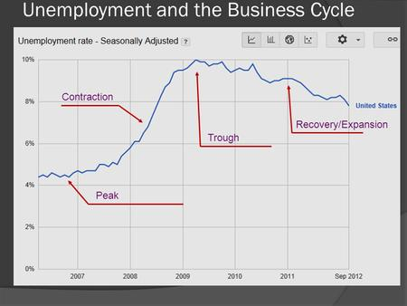 Unemployment and the Business Cycle