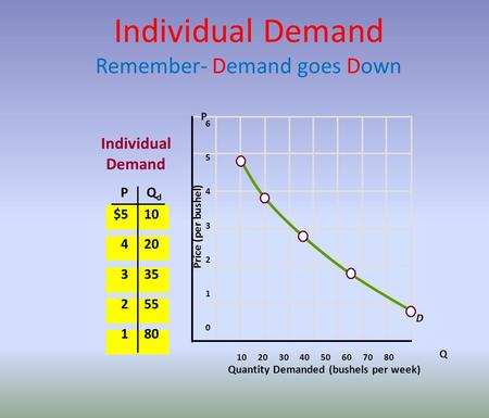 Individual Demand Remember- Demand goes Down 6 5 4 3 2 1 0 10 20 30 40 50 60 70 80 Quantity Demanded (bushels per week) Price (per bushel) PQdQd $5 4 3.