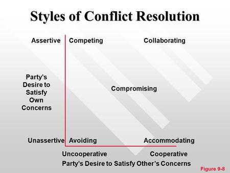 Styles of Conflict Resolution Competing AvoidingAccommodating Collaborating Compromising Assertive Unassertive Party's Desire to Satisfy Own Concerns UncooperativeCooperative.