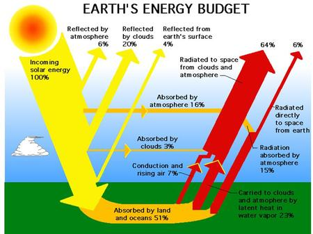 Key Words radiation budget electromagnetic spectrum albedo Understand the concept of radiation and heat exchange Outline factors that control incoming.