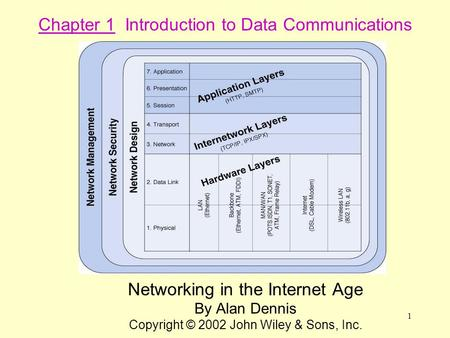 1 Networking in the Internet Age By Alan Dennis Copyright © 2002 John Wiley & Sons, Inc. Chapter 1 Introduction to Data Communications.