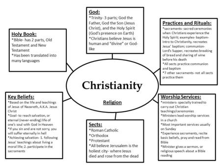 Christianity God: Practices and Rituals: Holy Book: Key Beliefs: