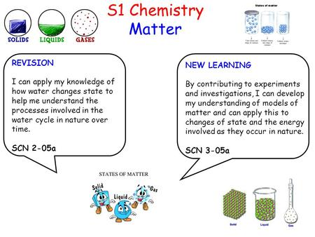 S1 Chemistry Matter REVISION I can apply my knowledge of how water changes state to help me understand the processes involved in the water cycle in nature.