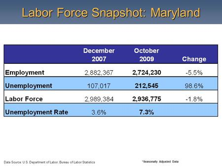 Labor Force Snapshot: Maryland Data Source: U.S. Department of Labor, Bureau of Labor Statistics *Seasonally Adjusted Data.
