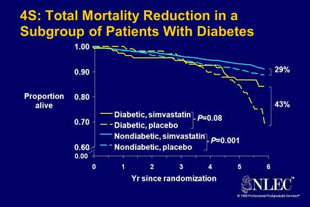 TM © 1999 Professional Postgraduate Services ® 0.60 0.70 0.80 0.90 1.00 4S: Total Mortality Reduction in a Subgroup of Patients With Diabetes Proportion.