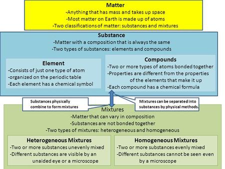Substance -Matter with a composition that is always the same -Two types of substances: elements and compounds Element -Consists of just one type of atom.