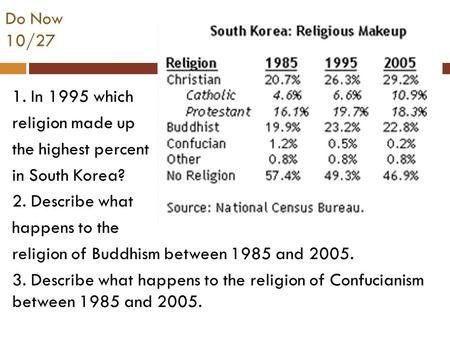 Do Now 10/27 1. In 1995 which religion made up the highest percent in South Korea? 2. Describe what happens to the religion of Buddhism between 1985 and.