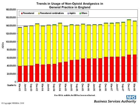 Trends in Usage of Non-Opioid Analgesics in General Practice in England © Copyright NHSBSA 2008.
