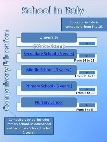 From 14 to 18 From 11 to 13 From 6 to 10 From 3 to 5 Education in Italy is compulsory from 6 to 16. Compulsory school includes Primary School, Middle School.