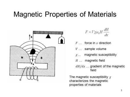 1 Magnetic Properties of Materials. 2 Other Parameters … force acting on a material … permeability (similar to permittivity:  = 1 + P/[  0 E]) … magnetic.