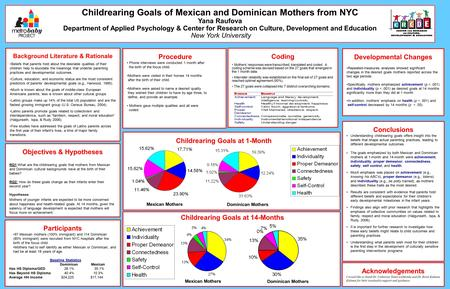 Objectives & Hypotheses RQ1:What are the childrearing goals that mothers from Mexican and Dominican cultural backgrounds have at the birth of their babies?