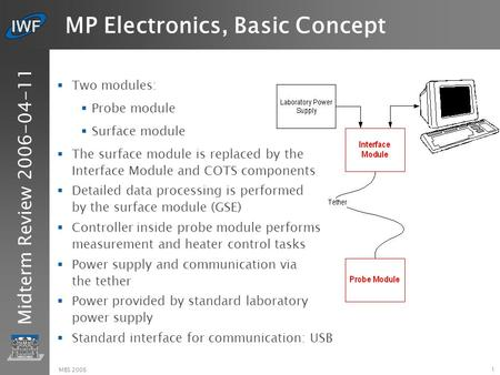 Midterm Review 2006-04-11 1 MBS 2006 MP Electronics, Basic Concept  Two modules:  Probe module  Surface module  The surface module is replaced by the.