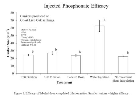 Injected Phosphonate Efficacy Figure 1. Efficacy of labeled dose vs updated dilution ratios. Smaller lesions = higher efficacy.