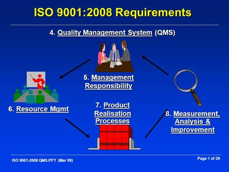 Page 1 of 29 ISO 9001-2008 QMS.PPT (Mar 09) 6. Resource Mgmt 7. Product Realisation Processes 5. Management Responsibility 8. Measurement, Analysis & Improvement.