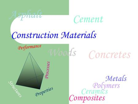 Foundations Objectives To Know The Construction Of