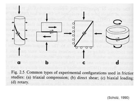 (Scholz, 1990). Friction behavior for a wide range of materials is shown for step changes in load point velocity (Dieterich & Kilgore 1994). Experimental.