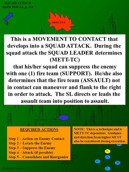 N SQUAD ATTACK Battle Drill 1A, p. 4-8 AA SECURITY LD LD LD TL AR R G TL G R AR SL NOT DRAWN TO SCALE OBJECTIVE RALLY POINT This is a MOVEMENT TO CONTACT.