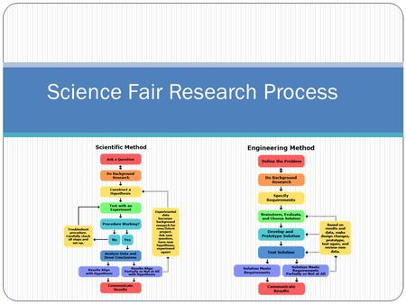 Science Fair Research Process. Supports Common Core Standards such as….. Reading, writing and research involved in student science fair projects are one.