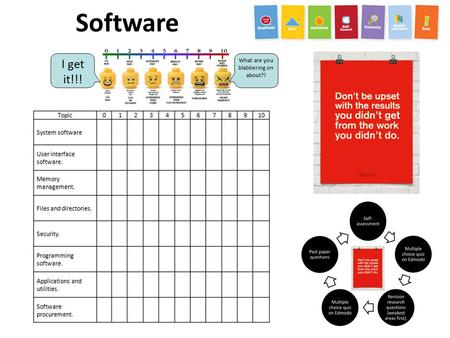 Software. Task Time (minutes)  1. Complete self assessment sheet. 2 2. Read through the chapter on software. 15 3. Work through the questions on the.