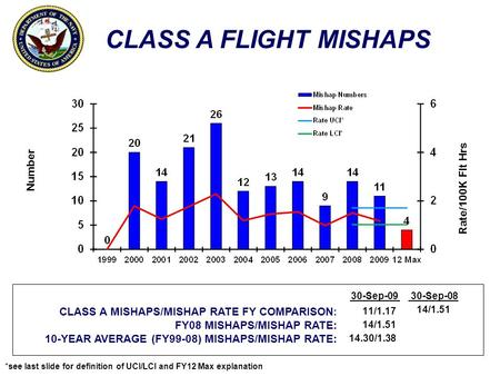 *see last slide for definition of UCI/LCI and FY12 Max explanation CLASS A FLIGHT MISHAPS Number Rate/100K Flt Hrs CLASS A MISHAPS/MISHAP RATE FY COMPARISON:
