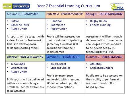 Year 7 Essential Learning Curriculum Autumn 1 - TEAMWORK Autumn 2 - SPORTSMANSHIP Spring 1 – DETERMINATION Futsal Baseline Tests Rugby Union All sports.