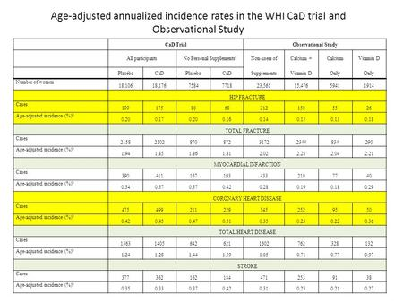 CaD TrialObservational Study All participantsNo Personal Supplements a Non-users ofCalcium +CalciumVitamin D PlaceboCaDPlaceboCaDSupplementsVitamin DOnly.