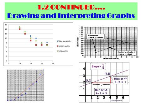 1.2 CONTINUED.... Drawing and Interpreting Graphs.