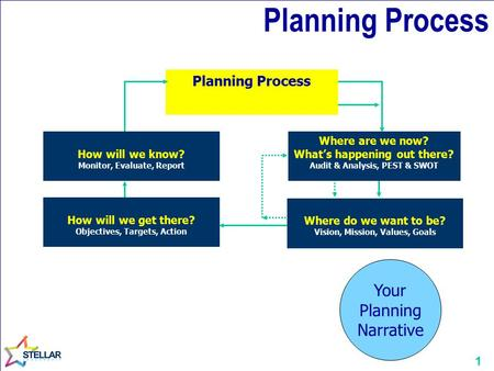 1 Planning Process Where are we now? What's happening out there? Audit & Analysis, PEST & SWOT How will we get there? Objectives, Targets, Action Where.